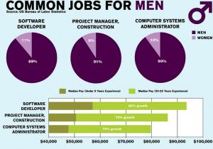 common-jobs-for-men