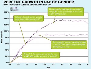 men-vs-women-annual-pay-growth-rate
