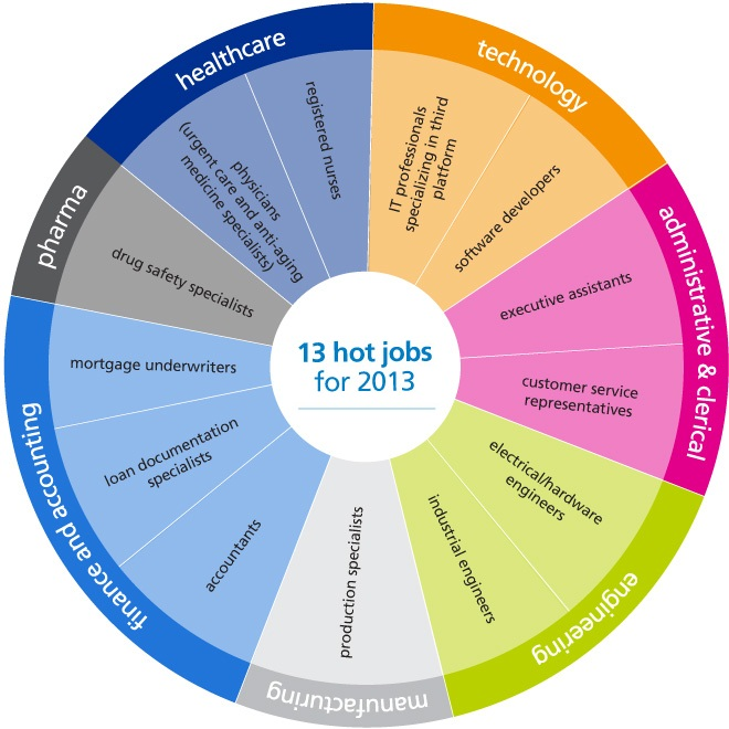 hot jobs for 2013
